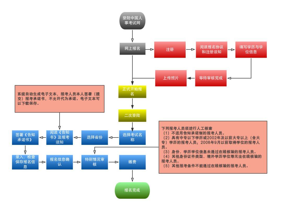 WWW_SETU22_COM_第一步:打开中国人事考试网,网址为http://www.cpta.com.cn