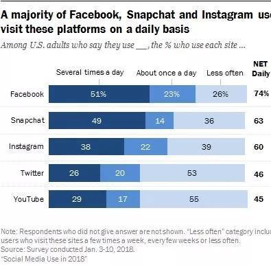 掌握这些Facebook营销技巧,水平上一台阶!