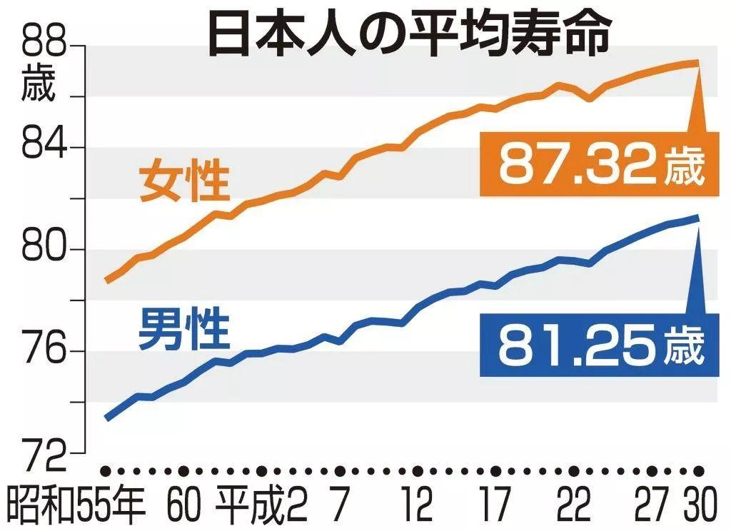 平均 日本 人 寿命 女性
