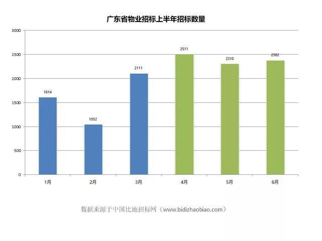 2019年上半年广东省物业招标投标情况分析报告出炉