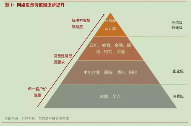 <b>国产替代与白牌化加速,网络设备行业迎发展良机</b>
