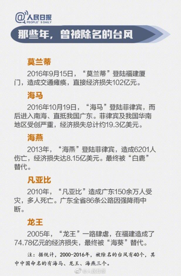 """【今日中国】""""风王""""利奇马登陆!台风的名字都是怎么起的?"""