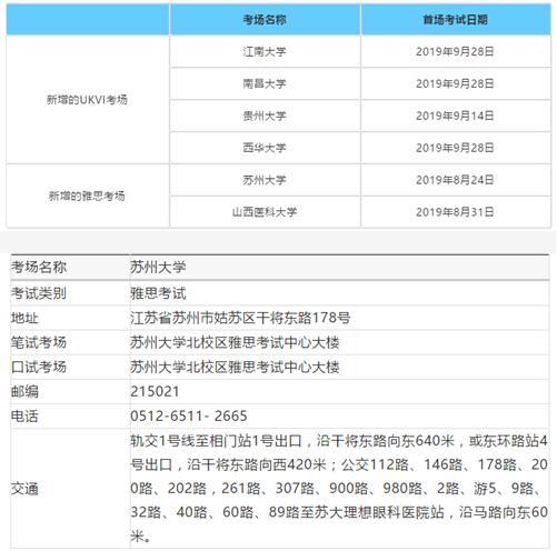 最新!2019下半年中国大陆新增6个雅思考场!你的考位定了吗? _图1