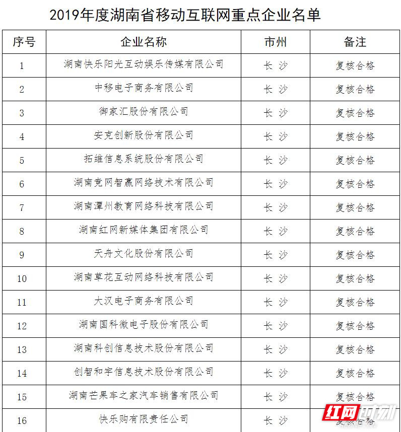 <b>2019年湖南省移动互联网重点企业名单发布 63家企业上榜</b>