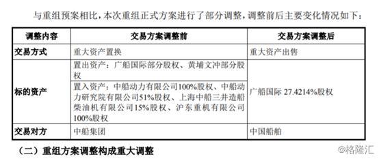 重组方案生变,中船防务拟出售广船国际控制权