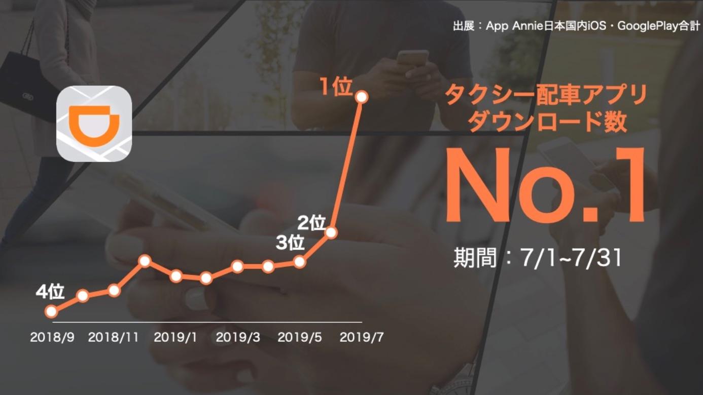 windows7专业版激活码获取,滴滴 App 日本下载量升至第一,30 岁以下用户占 50%