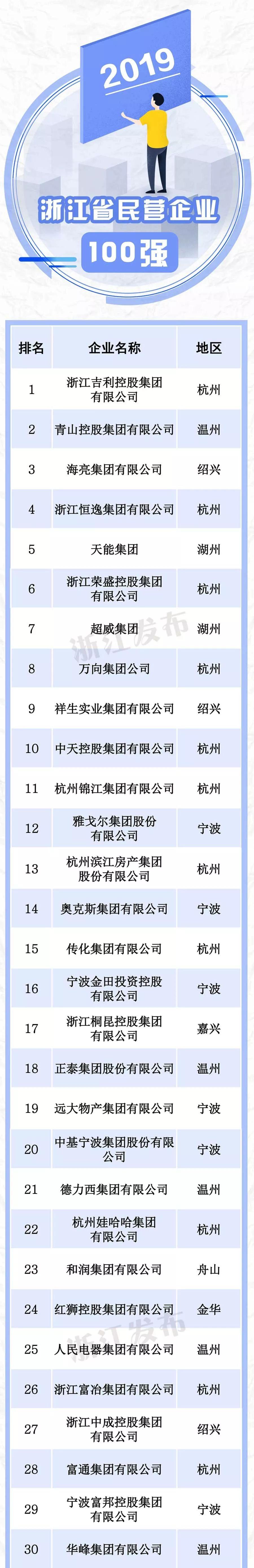 浙江民营企业百强榜出炉,乐清5家上榜(附榜单)