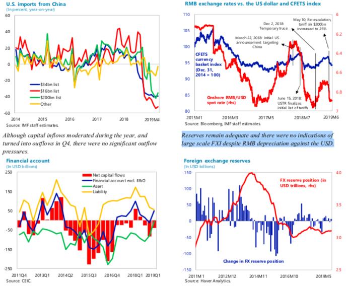 IMF:没有迹象表明中国实施了大规模外汇干预