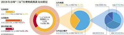 北京公开市级决算公务接待费降62%