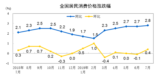 国家统计局:7月全国CPI同比上涨2.8% 居住价格涨1.5