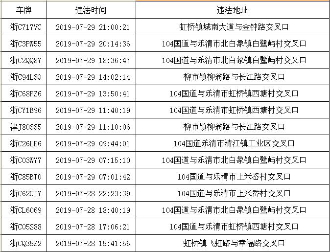 乐清交警曝光20多辆浙C车,在路口千万别这么开!