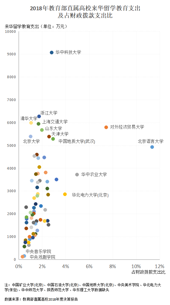 高校集中晒账单:多校来华留学经费上涨 华科获拨经费最多