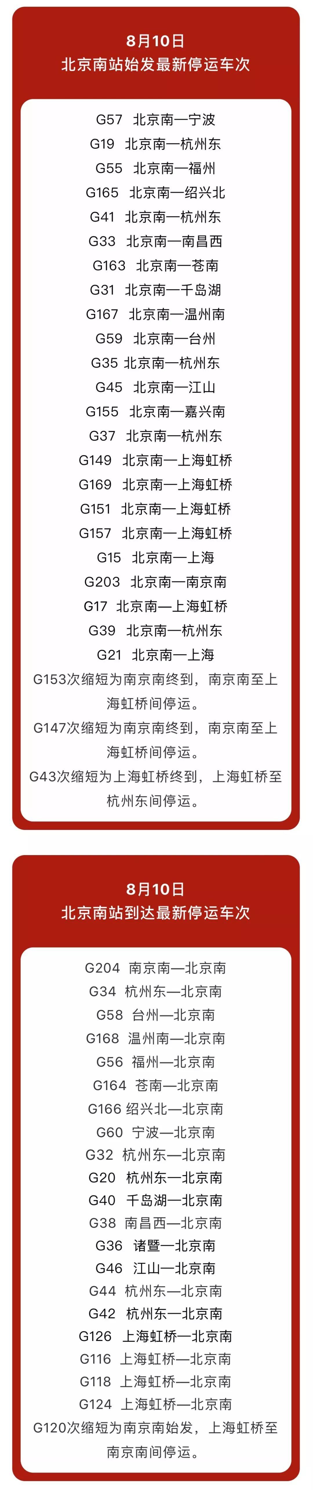 """【关注】最新!受台风""""利奇马""""影响,北京南站停运列车超百趟"""