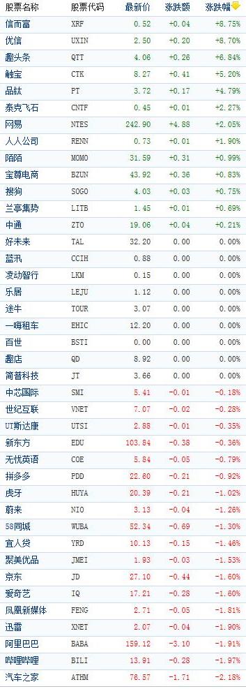 美股承压道指跌近百点 中概股多数下跌