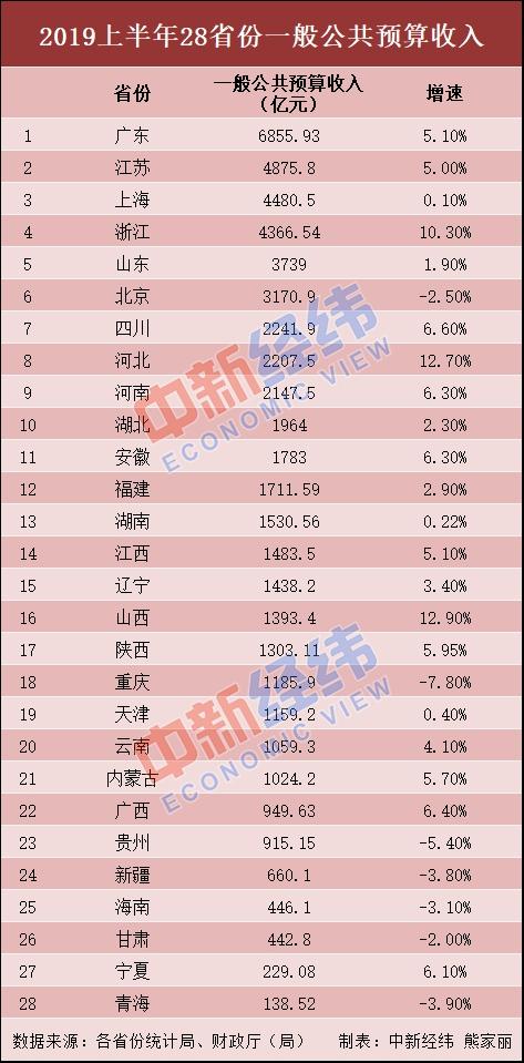 28省份上半年财政收入出炉:15省份增速超全国