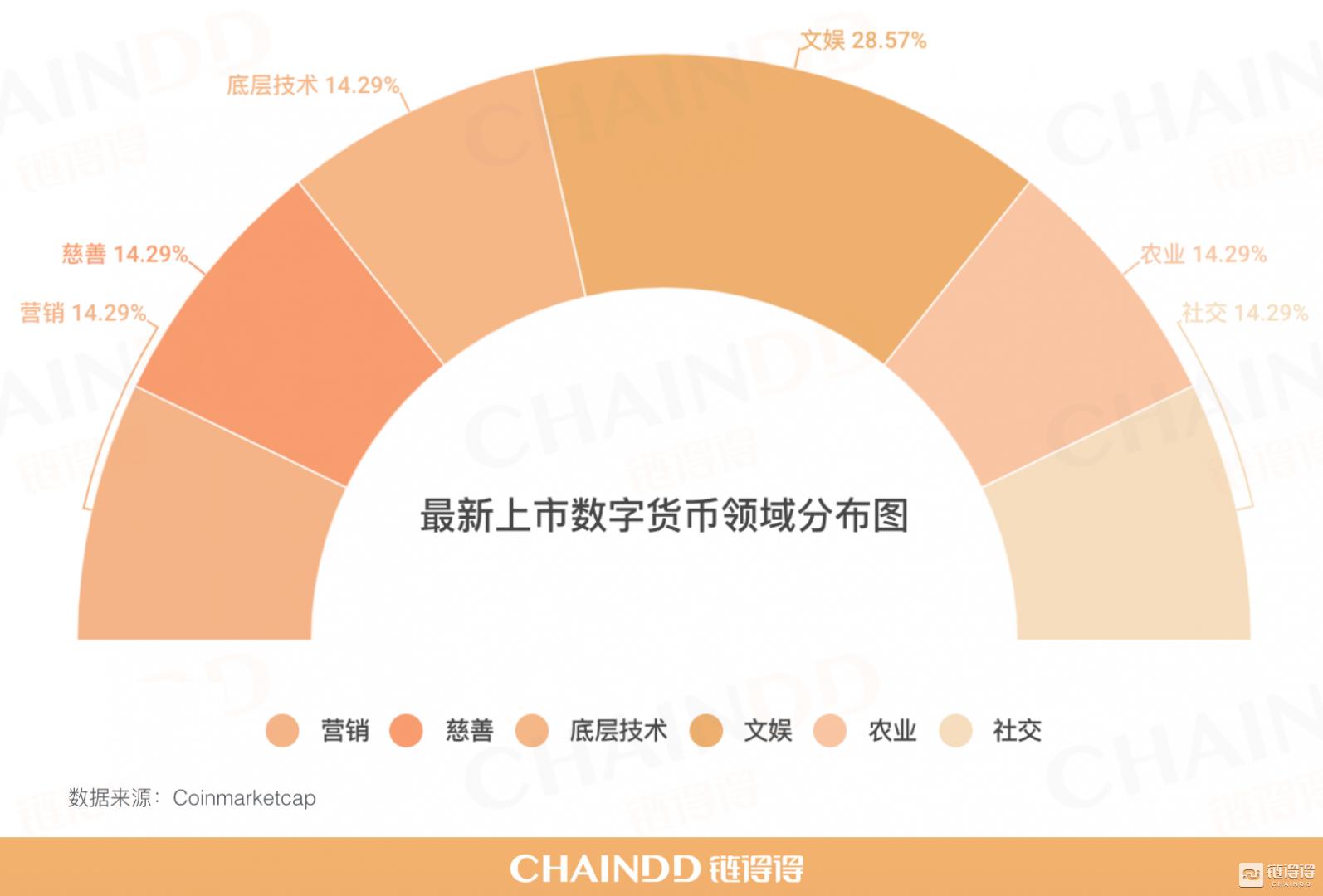 【最新上市】本周共收录7个新增币种,数量较上周减少46.15% 201