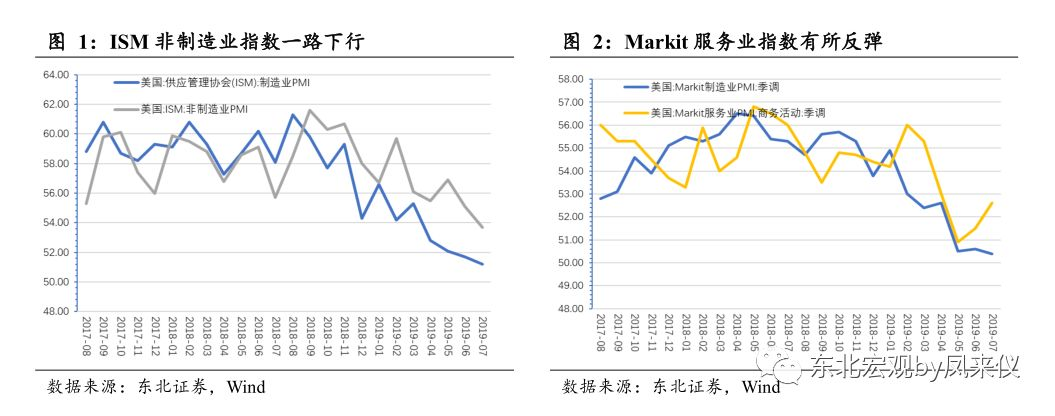 【东北宏观沈新凤 海外周报】IMF否认中国操纵汇率——海外宏观周度观察(2019年第32周)