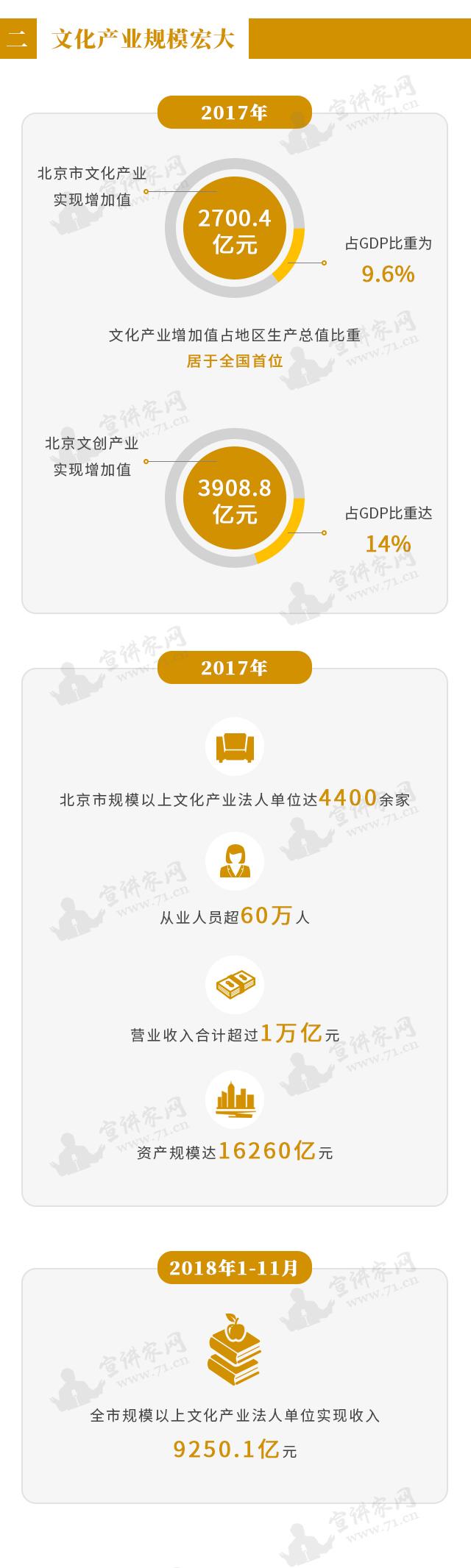 图说北京辉煌70年丨文化篇(三)文化产业蓬勃发展 展现新时代北京形象