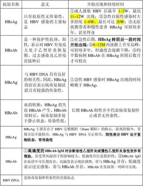 乙肝e抗原转阴,e抗体转阳,转氨酶却反复升高说明好转吗? ikangji.com