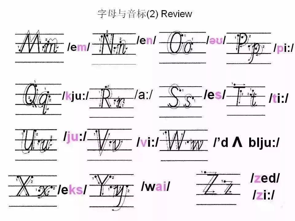 超详细的26个英文字母书写规范,趁暑假让孩子把基本功练起来