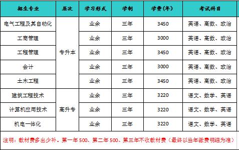 2019年华南理工大学成人高考专科和本科招生专业表
