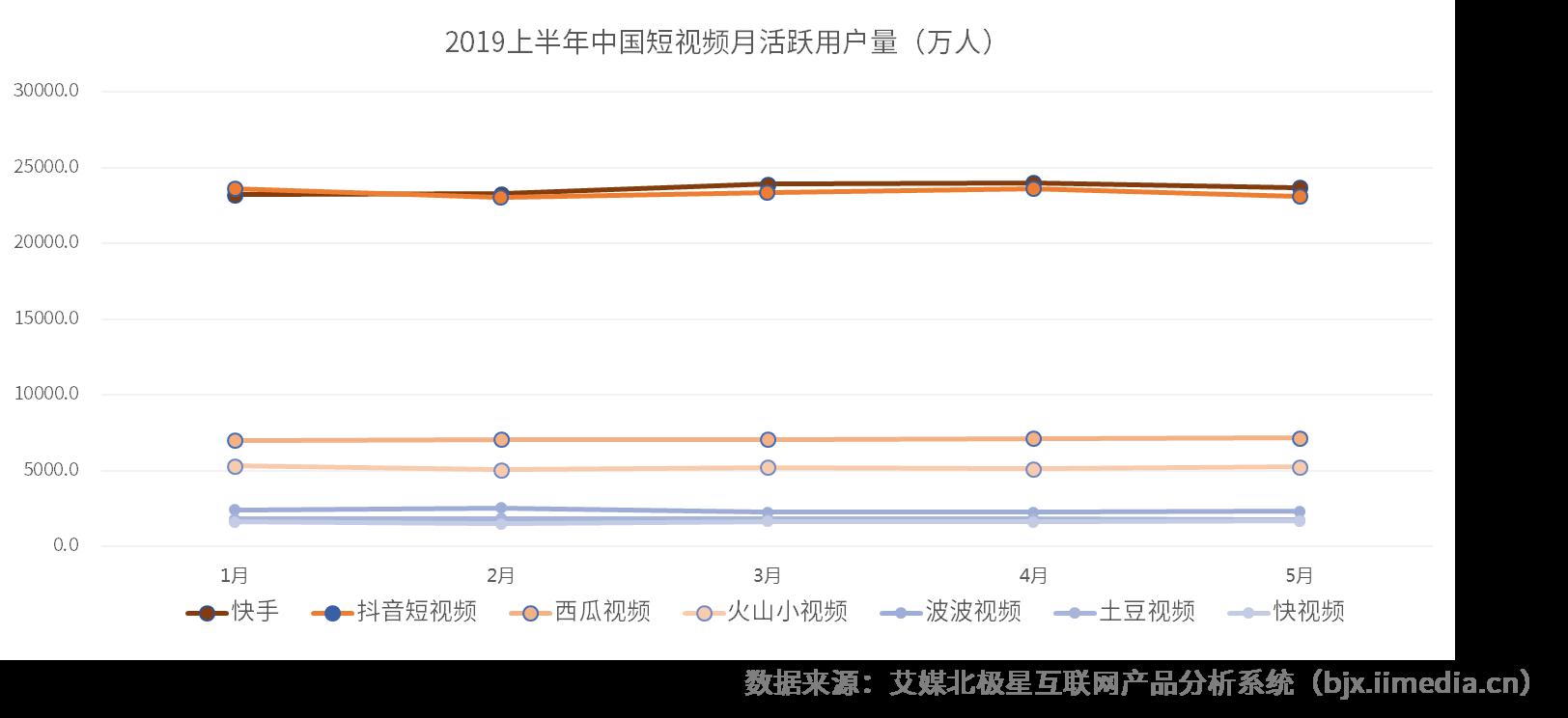 2019中国短视频电商行业发展及应用前景分析