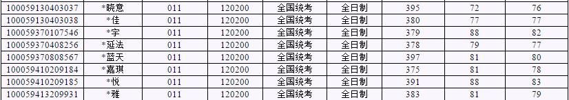 2020北京工业大学工商管理学硕考研参考书、历年分数线、备考经验