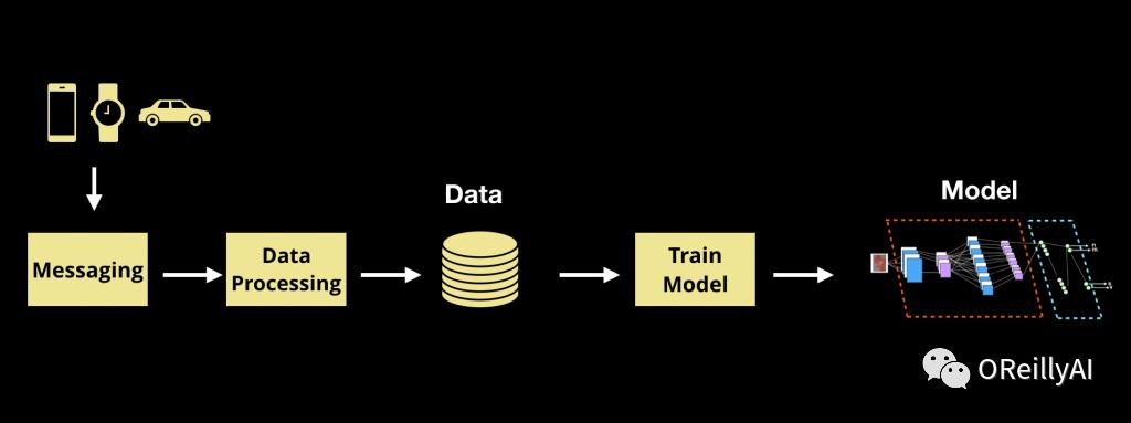 成为一家机器学习公司意味着投资基础技术