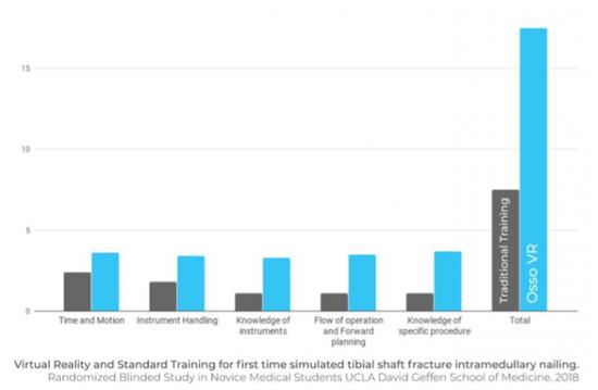 UCLA外科训练研究表明:VR比传统训练分数高出130%