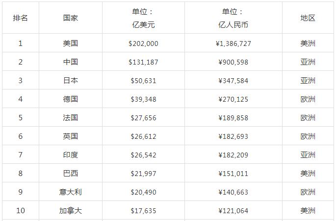 全球各国经济总量排名2018_世界经济总量排名