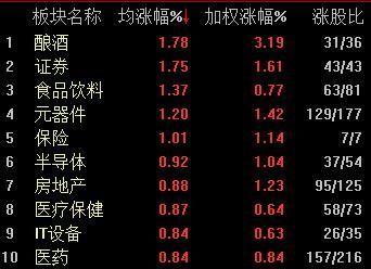<b>早盘沪指高开震荡上扬涨0.7% 茅台股价重回千元</b>