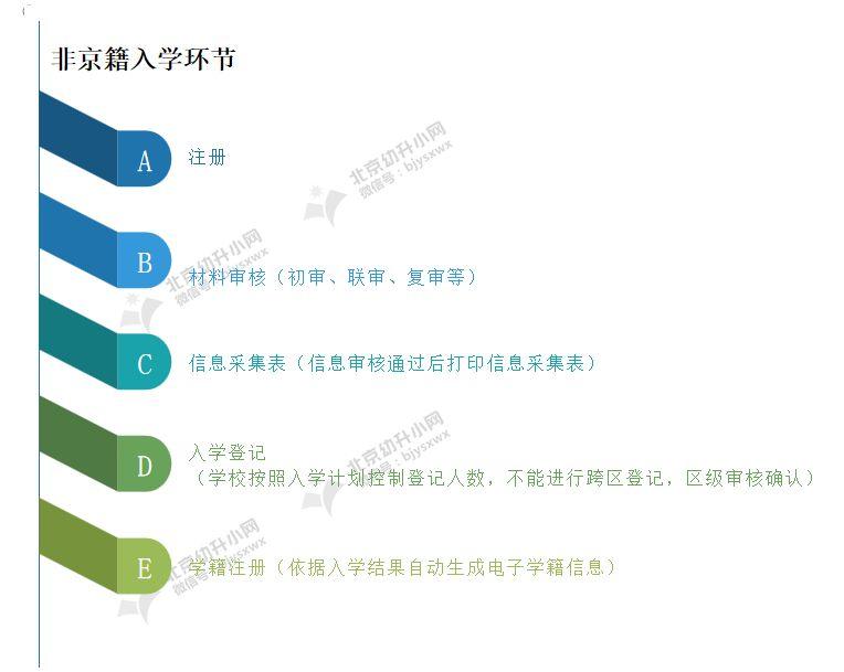 【支招】外地孩子想在北京上小学,要通过怎样的流程才可以入学?