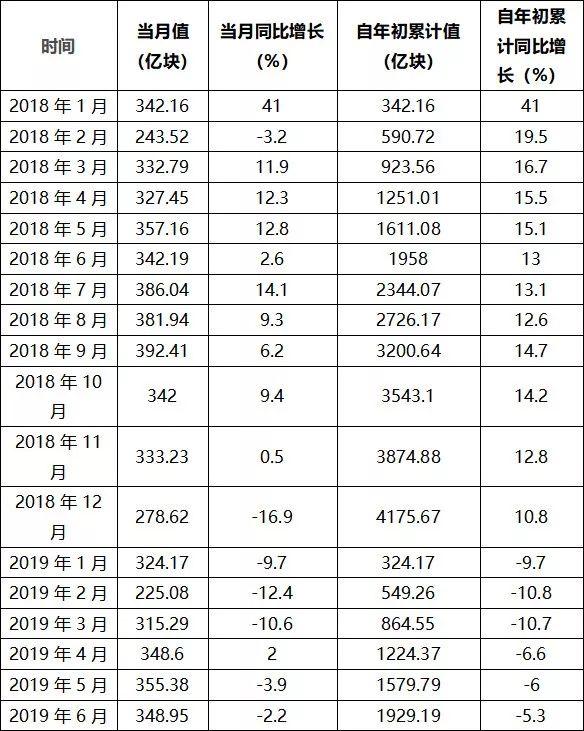 数据来源:海关总署 从金额来看,2019年1-6月,中国集成电路进口金额继续保持缩减态势。2019年1-6月,中国集成电路进口金额为1376.2亿美元,较上年同期下降6.9%,降幅较1-5月有所收窄。2019年6月,中国集成电路进口金额为243.54亿美元,较上年同期下降3.7%,降幅较上月收窄7.