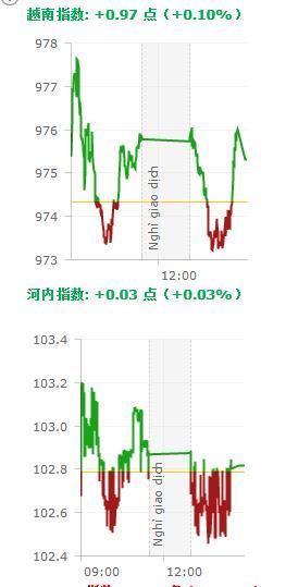 20190812越南股市日评 | 越南股市较为谨慎