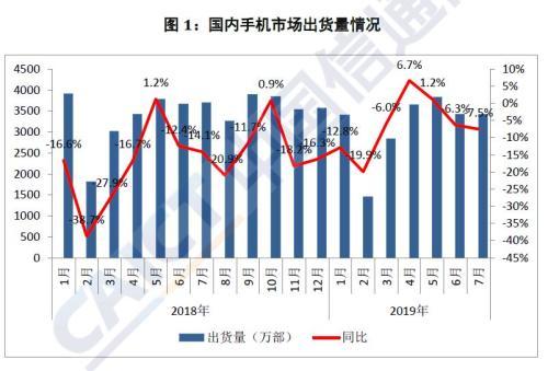 5G手机开卖首月出货超7万部_吴涛