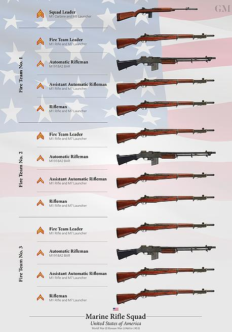 二战美军都装备了半自动步枪,但为什么没有靠谱的轻机枪