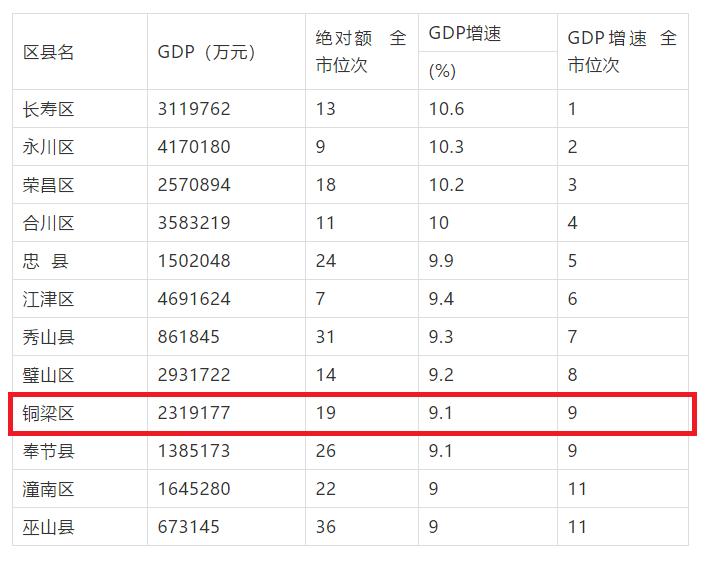 潼南gdp_重庆经济增长中的 潼南现象 手机新浪网