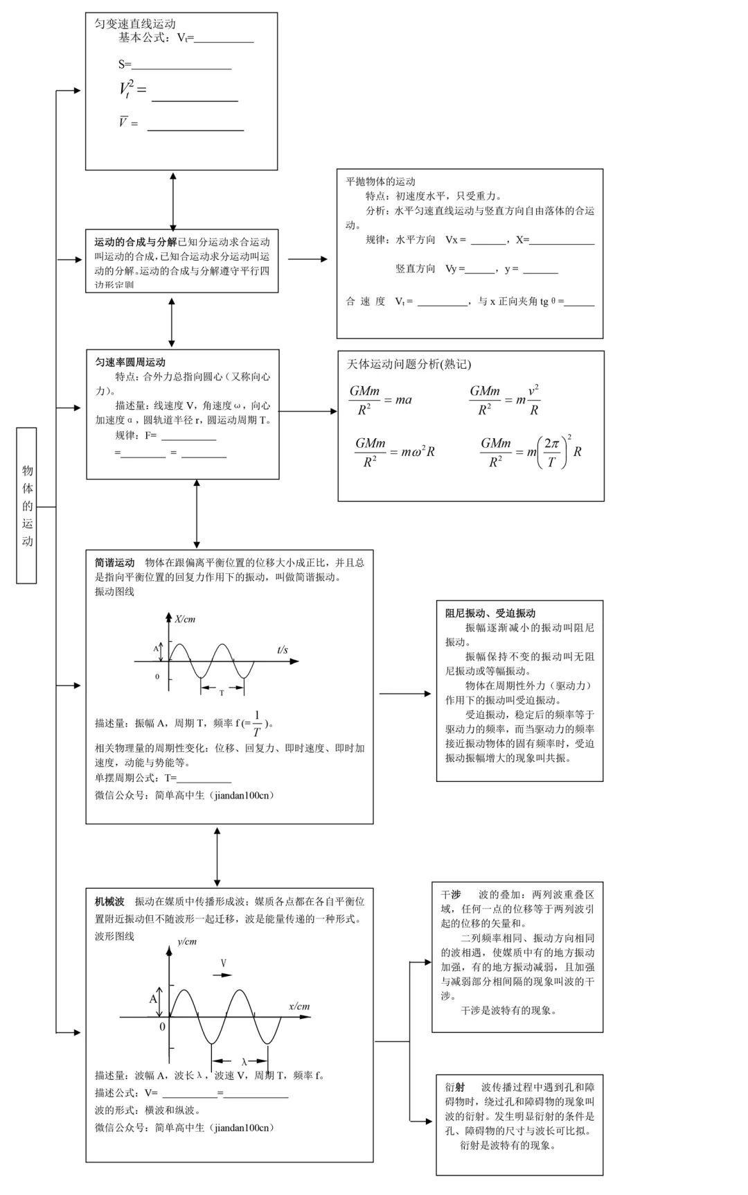 最全高中物理知识框架图整理分享