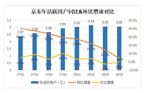 业绩快报丨京东Q2营收、净利润均超市场预期,渠道下沉初见成效