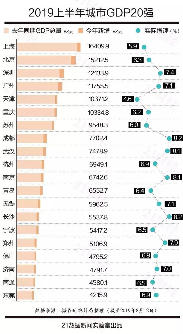 最新中国城市GDP百强榜出炉!青岛第12名