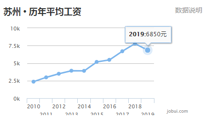 南京gdp和苏州的gdp_南京,究竟比苏州差在哪