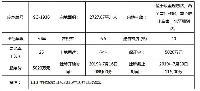 5920万!太原龙城南部置业拿下迎泽区1宗住宅用地!