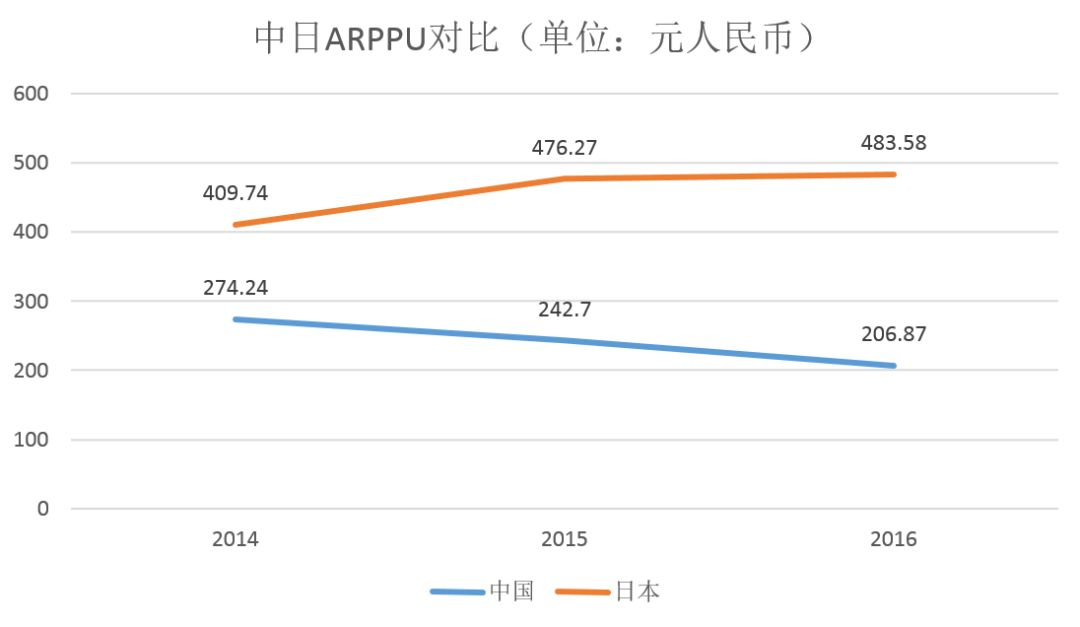 【出海】换个角度看被误解的日本手游市场