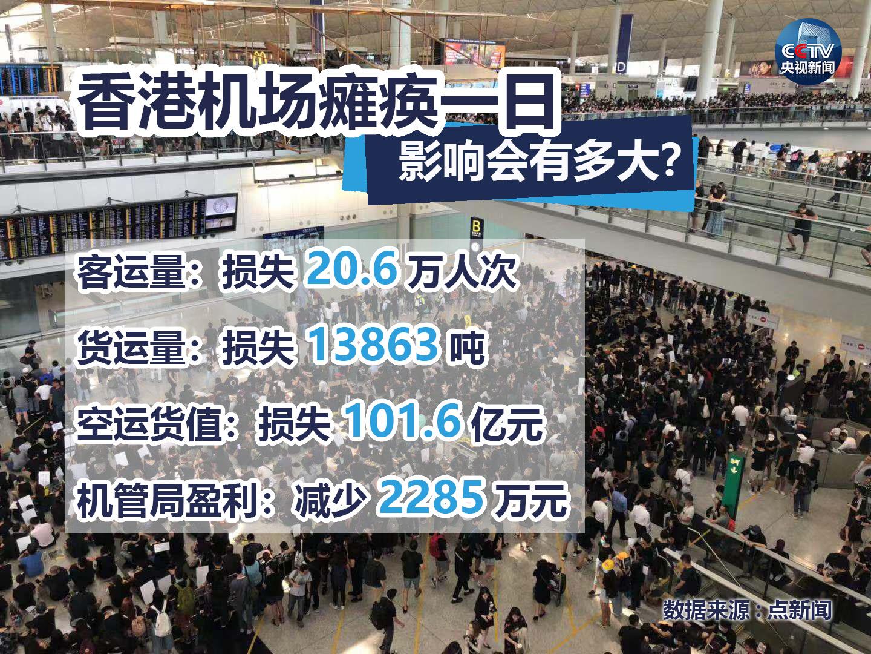 <b>超80万人生计受影响 香港机场瘫痪一日损失还有这些!</b>
