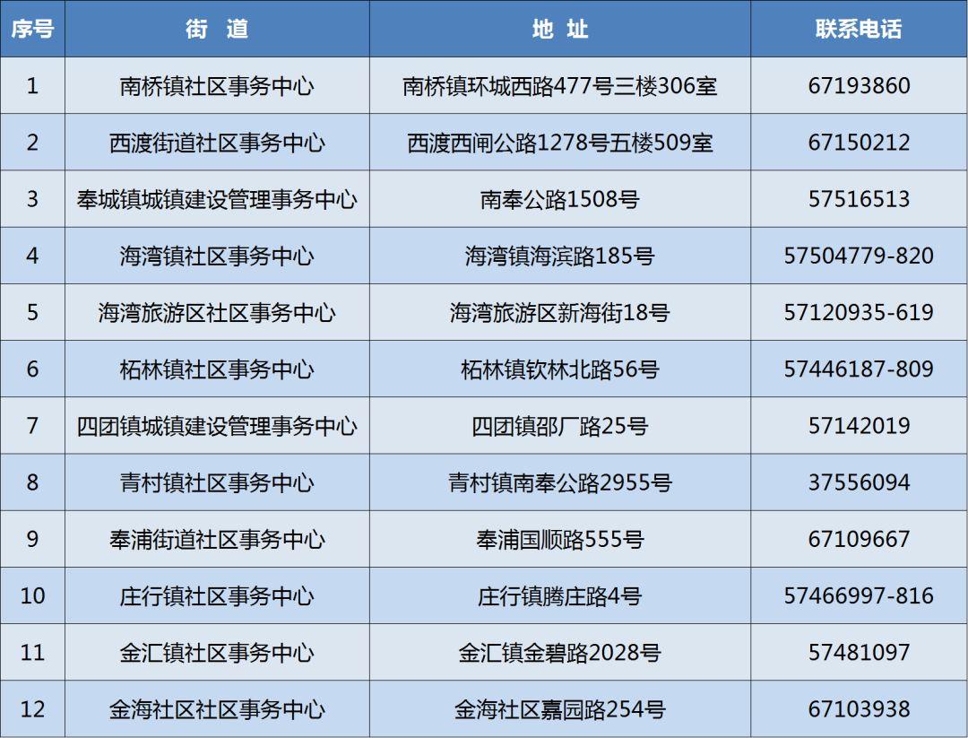 奉贤区2019年(非沪籍)共有产权保障住房即将开始受理