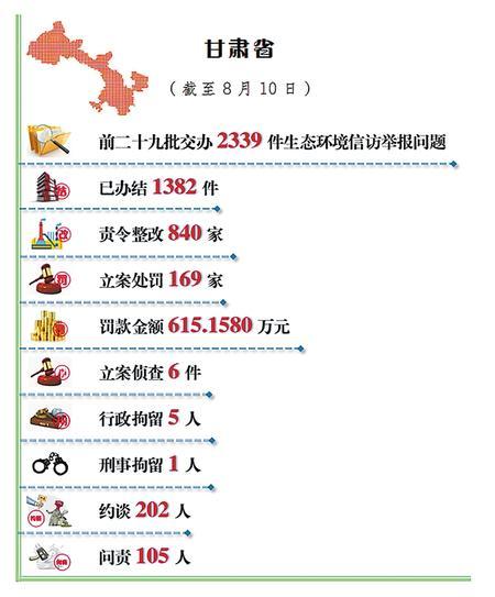 甘肃省公开生态环境信访举报问题边督边改情况(截至8月10日)