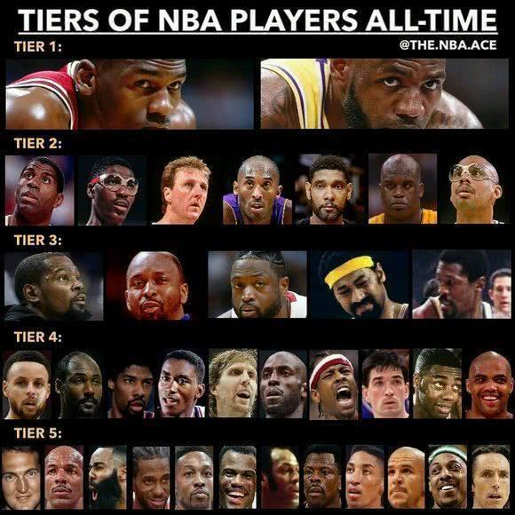 美媒为NBA球员划档!詹皇乔丹并列科比仅二档!球迷:难理解