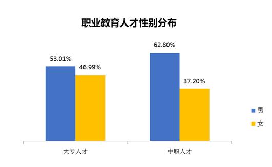 机构报告:中职人才平均月薪5888元,市场需求愈发紧俏
