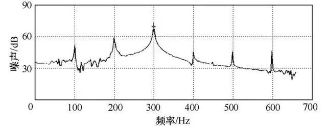 利用matlab仿真分析,三相220kv电力变压器常规空载试验频谱如图5所示.