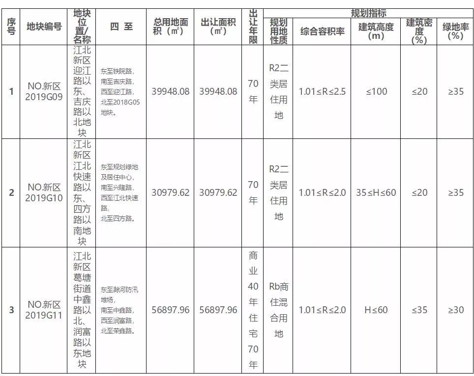 刚刚!江北新区挂出3幅涉宅用地,下月开拍